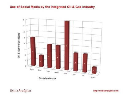 Oil_Gas_industry_Social_networks_1